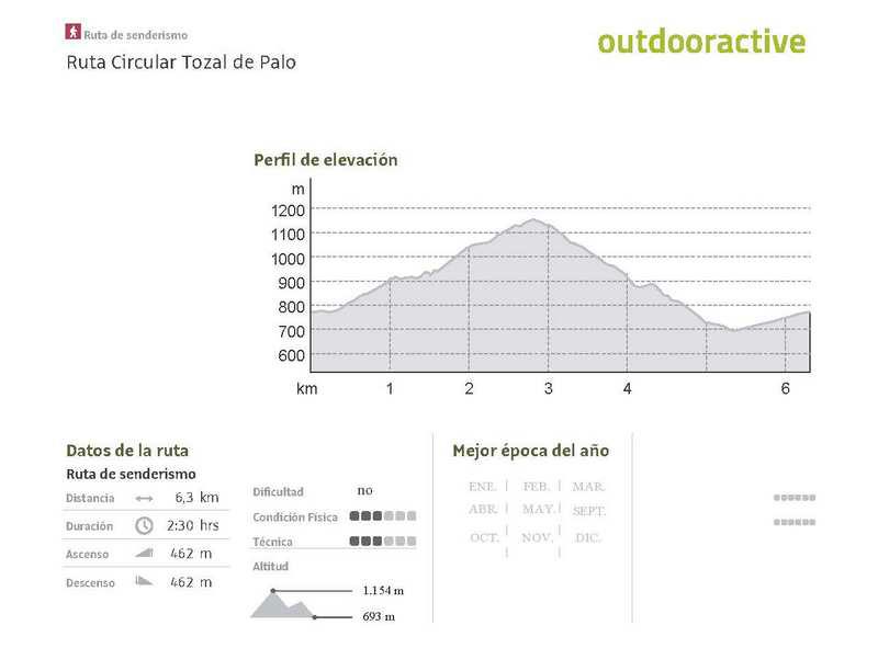 Perfil ruta Tozal de Palo